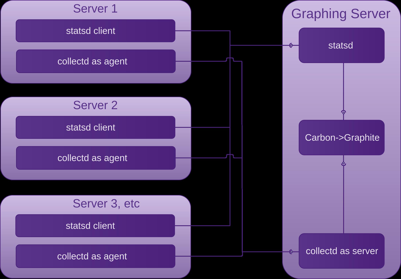 10  Web Applications